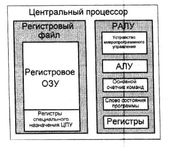 состав процессора