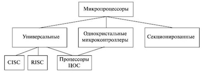 Основные типы микропроцессоров