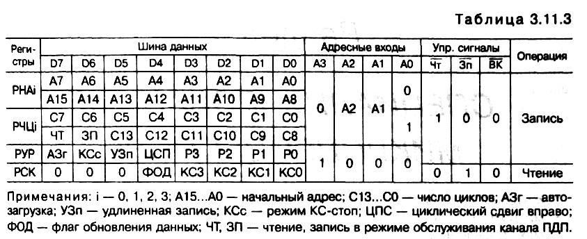 табл. 3.11.3