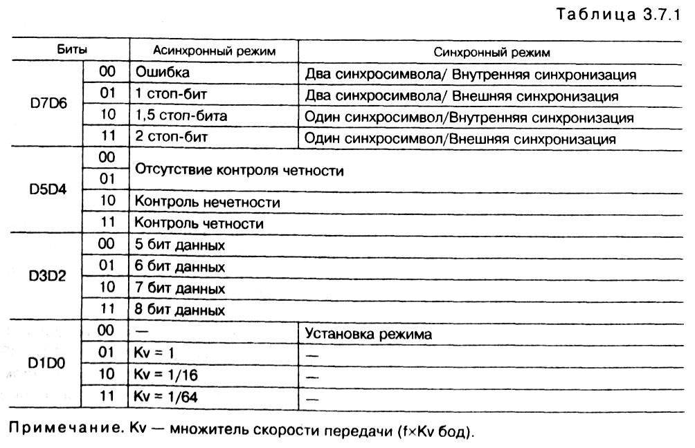 табл. 3.7.1