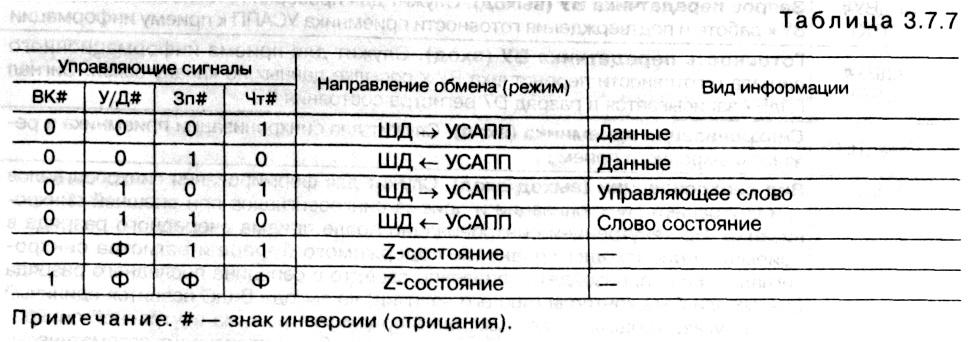 табл. 3.7.7