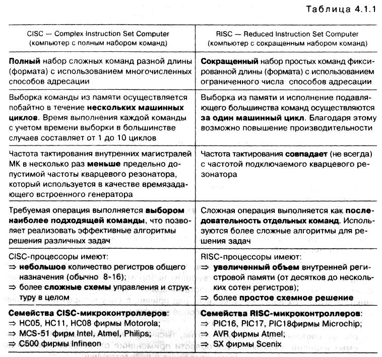 табл. 4.1.1