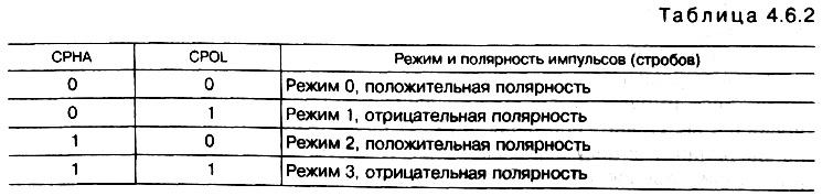 табл. 4.6.2