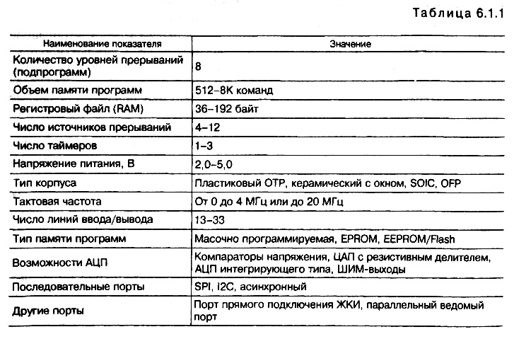 табл. 6.1.1