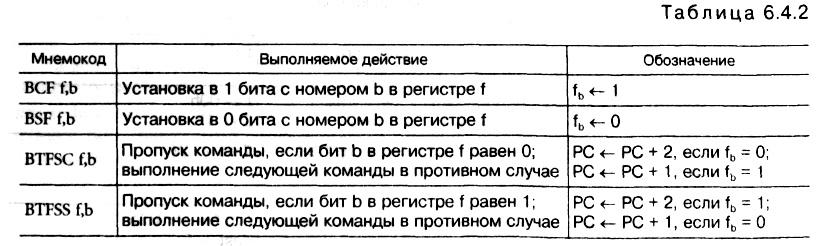 табл. 6.4.2
