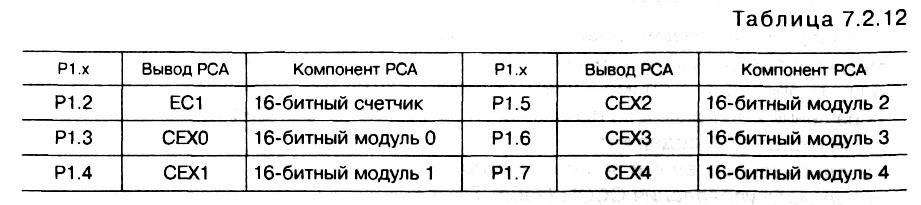 табл. </p> <p>7.2.12