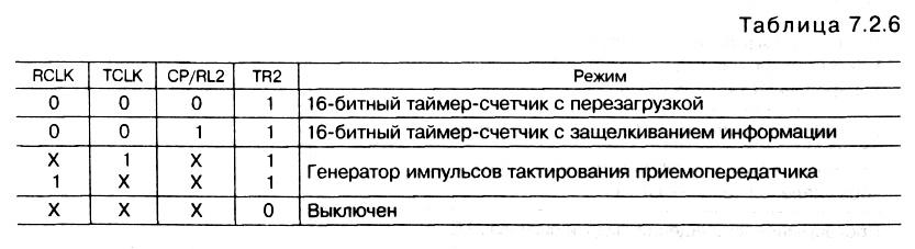 табл. </p> <p>7.2.6