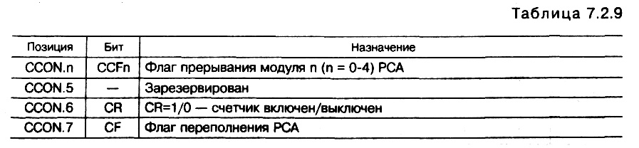 табл. </p> <p>7.2.9