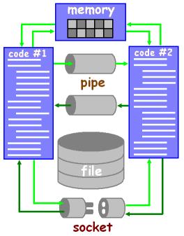 Обмен данными в параллельном коде