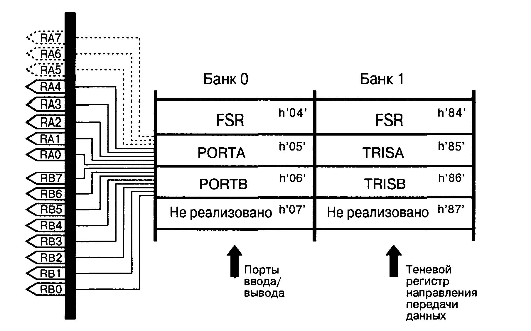 Параллельные порты ввода