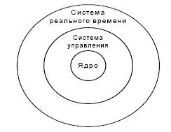 Операционные системы реального времени ОСРВ