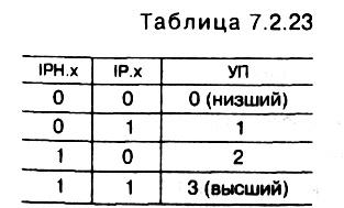 табл.<br> 7.<br>2.<br>23