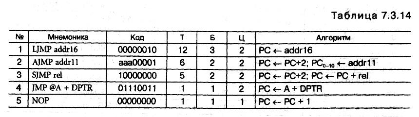 табл.<br /> 7.<br />3.<br />14