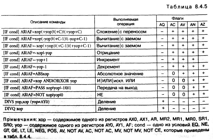 табл. 8.4.5