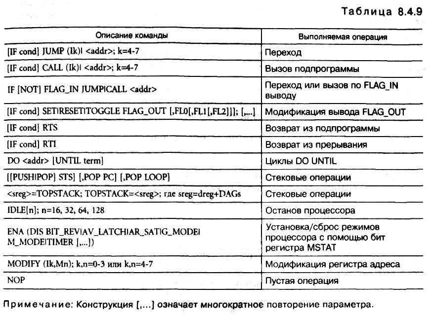 табл. 8.4.9