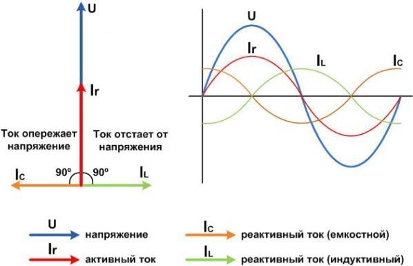 Коэффициент мощности cos φ: определение, назначение, физический смысл