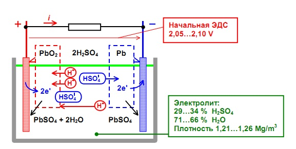 Как работает аккумулятор 2