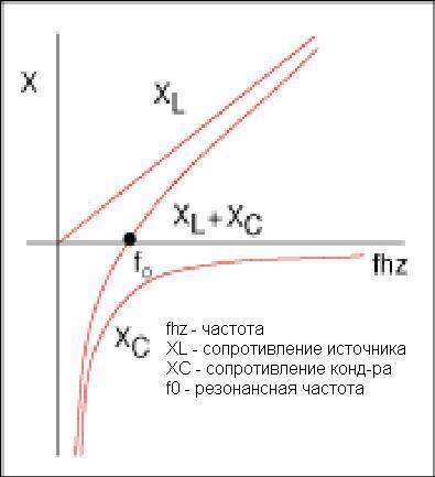 Феррорезонанс в электросети 2