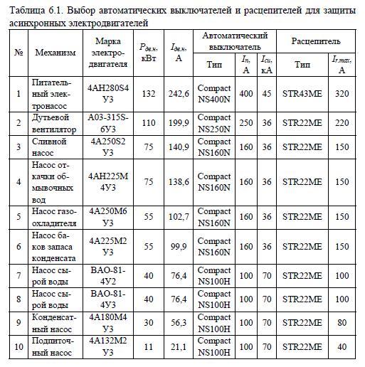 Электродвигатели и их параметры