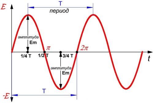Частота электрического тока 1