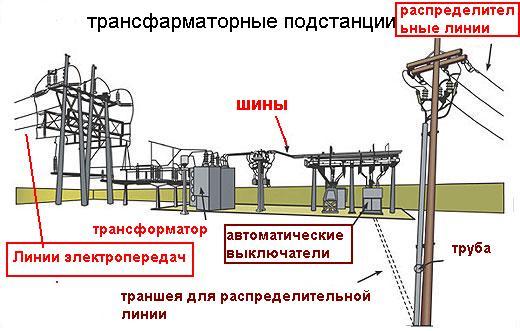 Элементы трансформаторной подстанции