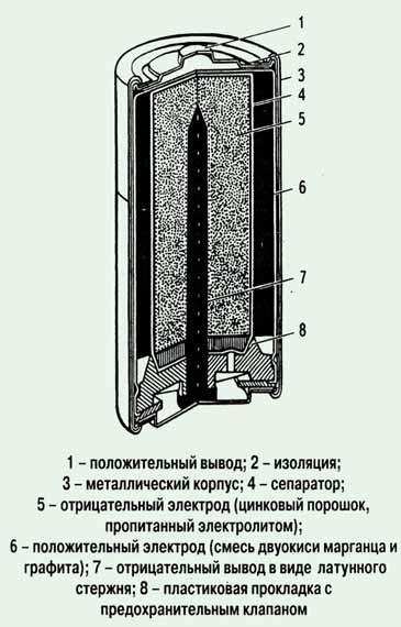 Устройство щелочных аккумуляторов