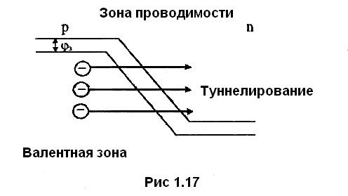 рис 1.17