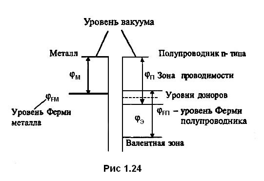 рис 1.24