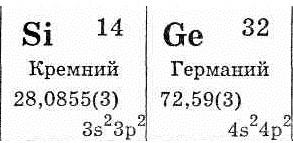 Описание полупроводниковых материалов