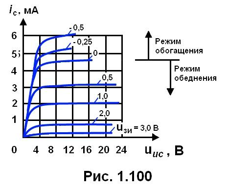 рис. 1.100