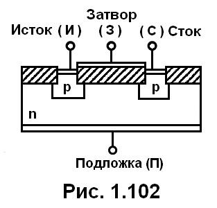 рис. 1.102