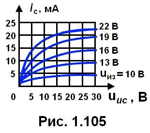 рис. 1.105