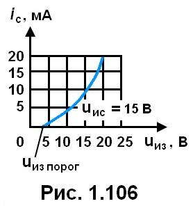 рис. 1.106