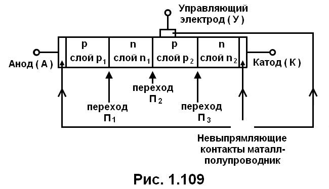 рис. 1.109