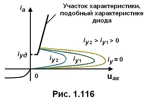 рис. 1.116