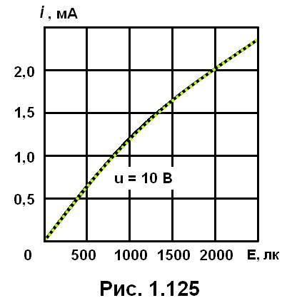 рис. 1.125