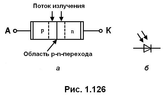 рис. 1.126