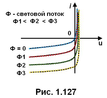 рис. 1.127