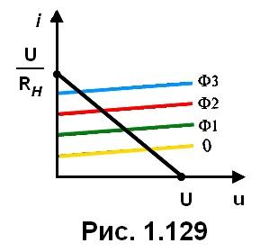 рис. 1.129