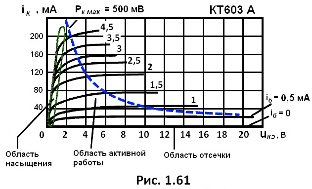 рис. 1.61