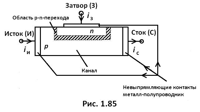 рис. 1.85
