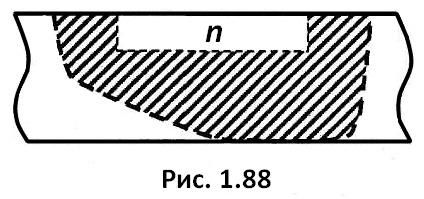 рис. 1.88