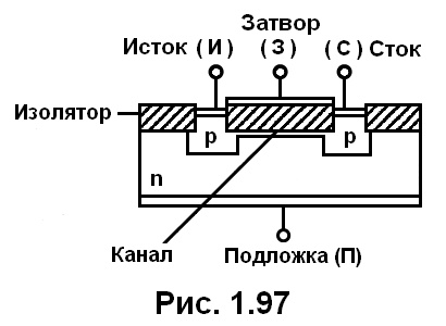 рис. 1.97