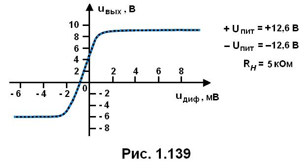 рис. 1.139