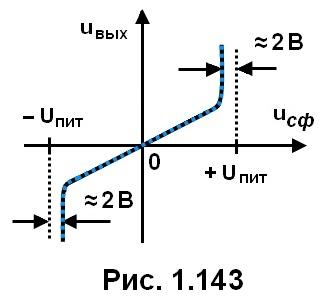 рис. 1.143