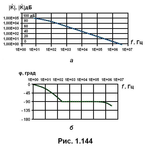 рис. 1.144