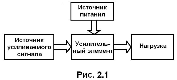 рис. 2.1