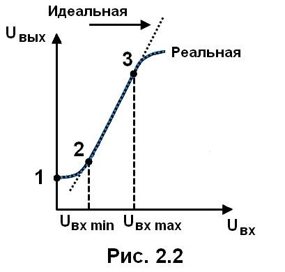 рис. 2.2