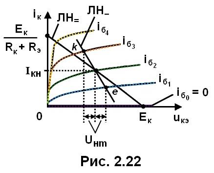 рис. 2.22