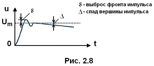 рис. 2.8